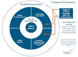 naace naace ks3 ict framework