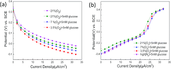 an oxygen tolerance conductive hydrogel anode membrane for use in