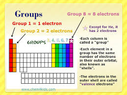 why is the periodic table called periodic periodic table group 4 periodic table called periodic table of