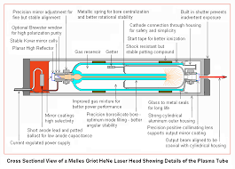sam u0027s laser faq helium neon lasers
