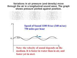 how fast does sound travel in air images Does sound travel faster in water steel or air jpg