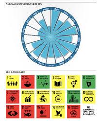 australia ranks 20th on progress towards the sustainable