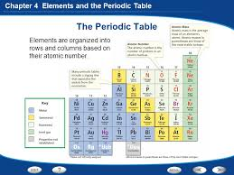Isotope Periodic Table Chapter 4 Elements And The Periodic Table Section 1 Introduction