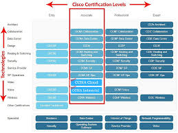 what is ccna understand all ccna exam tracks