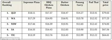 average price for a would you pay 21 for a butter chicken curry australia s most