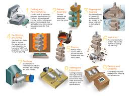 What Is Map Testing Pennsylvania Precision Cast Parts Investment Casting Process
