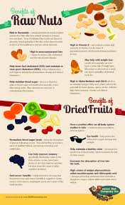 32 best infographics images on pinterest infographics food and