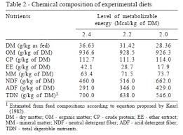 Sheep Gestation Table Influence Of Pre And Postnatal Energy Restriction On The
