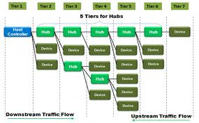 what u0027s the difference between usb 2 0 and 3 0 hubs electronic
