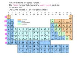 How Many Periods On The Periodic Table Number Of Periods On The Periodic Table Aviongoldcorp