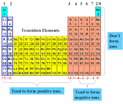 Charges Of Elements On The Periodic Table Ions