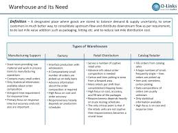 warehouse layout design principles warehousing layout design and processes setup