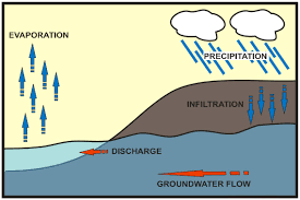 Groundwater Table Environmental Remediation Los Angeles