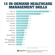 Skills Employers Look For On A Resume 15 Skills You Need To Land A Job In Healthcare Management