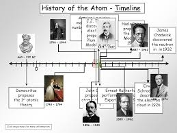 Periodic Table Timeline Unit 4 Atoms And The Periodic Table Ppt Video Online Download