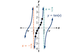 analyzing the graph of y u003d tan x and its variations precalculus ii