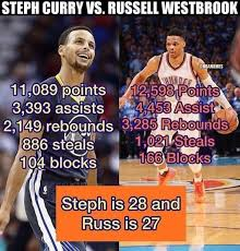 Westbrook Meme - curry vs westbrook wondering why russ wasn t the mvp he was