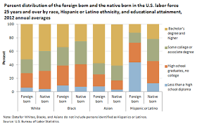bureau of statistics us foreign born workers in the u s labor spotlight on