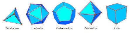 platonic solid 正多面体 ellipticplatonic solids 点力图库