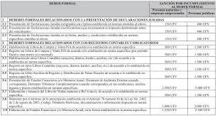cuanto es la multa por no presentar la declaracion jurada 2015 multas y sanciones de impuestos 2007 a 2015 bolivia impuestos blog