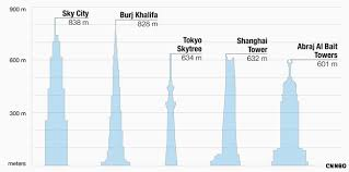 900 Square Feet In Meters Sky City Will Be Over Seven Times Cheaper Than Burj Khalifa