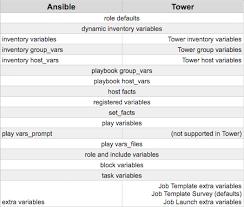 14 job templates u2014 ansible tower user guide v3 2 1