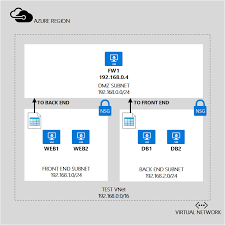 Windows Routing Table Control Routing And Virtual Appliances In Azure Template
