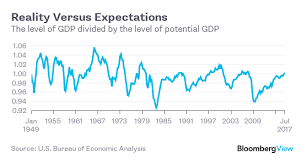 us bureau economic analysis you can t trust the usual gauges on this economy bloomberg