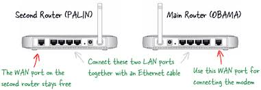 Design A Home Network Connected By An Ethernet Hub How To Add A Second Router To Your Wireless Wi Fi Network