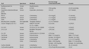 lab work what when and how often anesthesia key