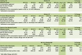Daily Table Boston Mass Projected Household Heating Costs Mass Gov