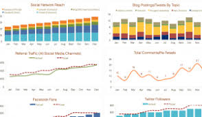 Social Media Analytics Spreadsheet by Social Media Marketing Budget Template Demand Metric