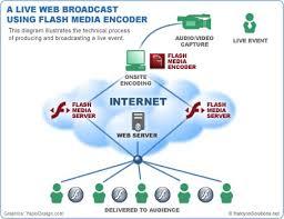 membuat video streaming dengan xp webcasting live video with flash media live encoder adobe