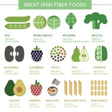 best high fiber foods missing the daily requirement of fiber