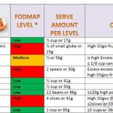 low fodmap food list taken from monash university iphone app www