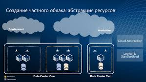 Data Centers Title Name Title Microsoft Corporation Data Center And Private Cloud