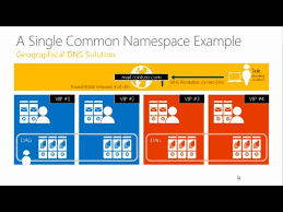 exchange 2013 abc s architecture best practices and client access