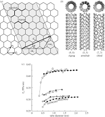 Armchair Zigzag Nanomechanics Of Carbon Nanotubes Philosophical Transactions Of