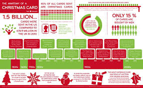 the history of christmas cards christmas customs and traditions