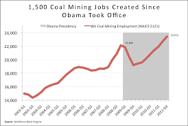 jobs under obama administration jobs and the economy at west virginia center on budget and policy