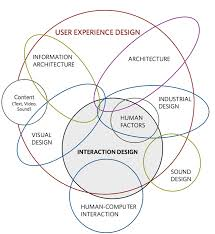 user experience design mapping the disciplines of user experience design about