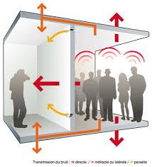 isolation phonique entre 2 chambres nouvelle réglementation acoustique objectifs et exigences