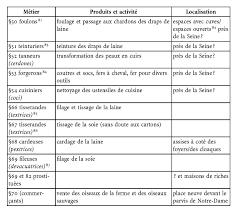 ustensile de cuisine commencant par p la première description des métiers de le dictionarius de