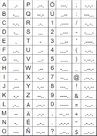 cw international characters in morse code amateur radio stack