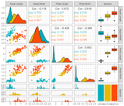 plot multivariate continuous data articles sthda