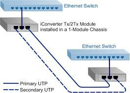 redundant fiber media converter