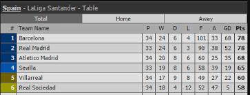 Laliga Table Fury In Spanish La Liga Santander As Goals Rain Elclasico