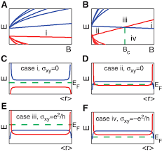 color spectrum energy levels quantum spin hall insulator state in hgte quantum wells science