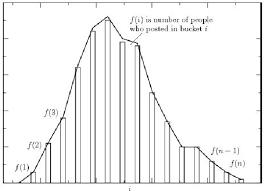Meme Figures - figure 8 from a study of meme propagation statistics rates