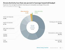 Average Electric Bill For A 4 Bedroom House German Power Bills Are Low Compared To Us Average U2013 Energy Transition